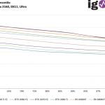 Far Cry New Dawn - FPS99th - 3840 x 2160, DX11 Ultra