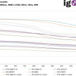 Metro Exodus Enhanced Edition - FPS99th - 3840 x 2160, DX12 Ultra, DXR