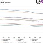 Watch Dogs Legion - FPS99th - 3840 x 2160, DX12 Ultra